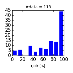 FIP2015-Quiz.png
