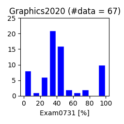 Graphics2020-exam0731.png